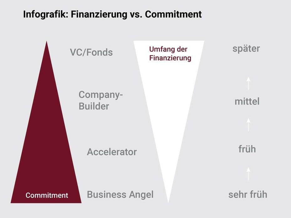 Infografik-Finanzierung-Commitment.jpg