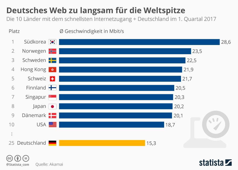 infografik-statista